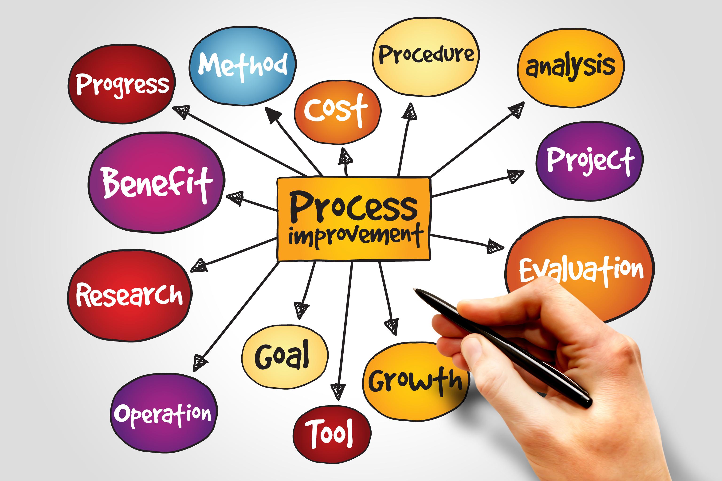 process improvement arp data protection services
